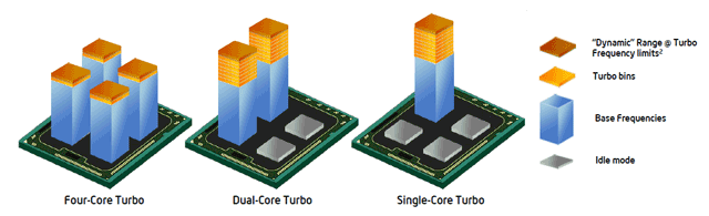 Intel Core i5 2500K and Core i7 2600K