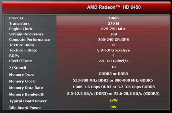 Radeon Hd 6450 Review Introduction