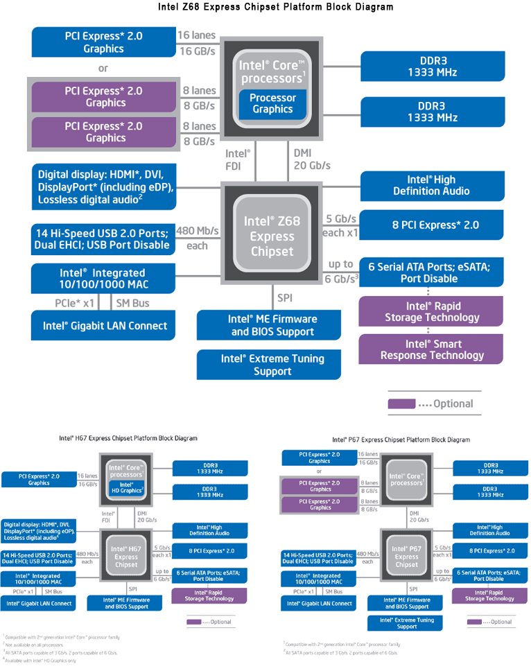 asus p8z68 v block diagram t v block diagram