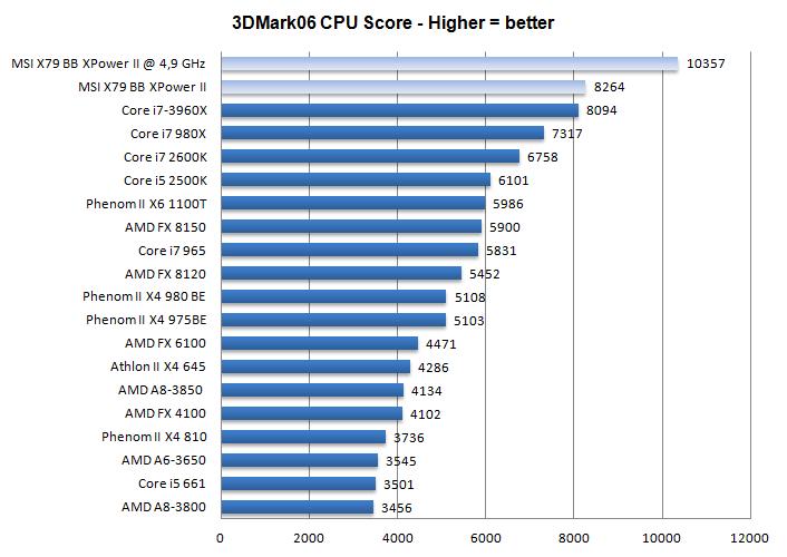 MSI X79 Big Bang XPower II review - Performance - 3DMark 06 CPU