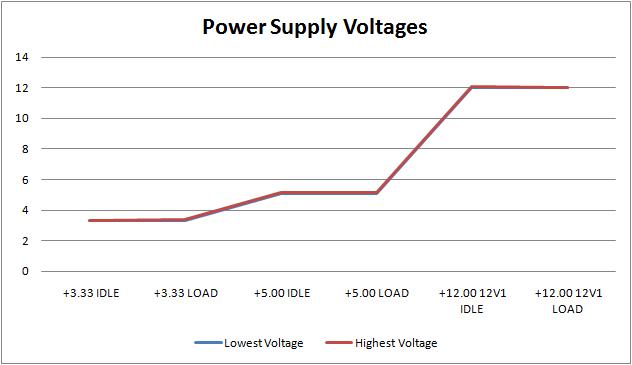 Ocz Zs Series 650w Power Supply Review Stability Testing