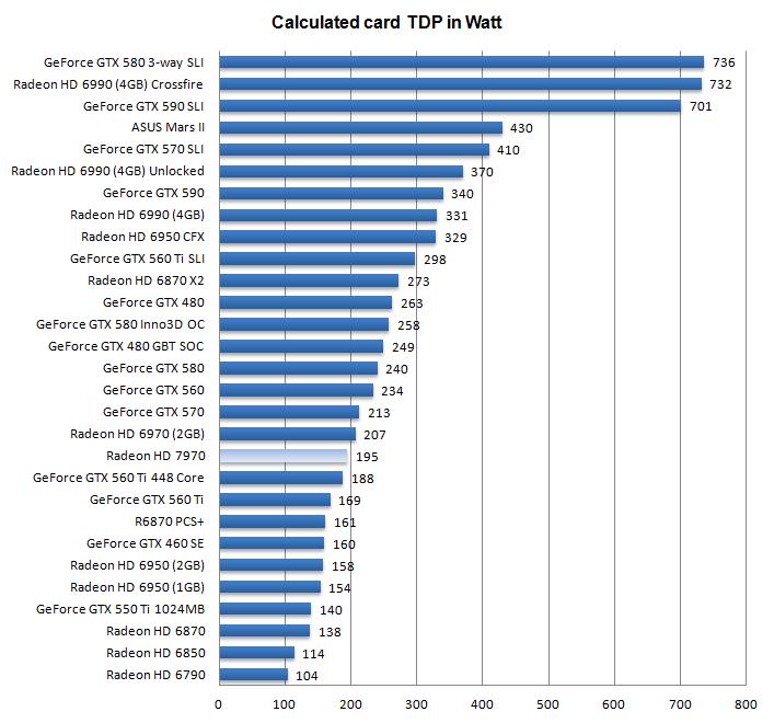 AMD Radeon HD 7970 review - Hardware setup | Power consumption