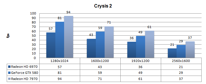 DX11: Crysis 2 + текстуры высокого разрешения. DX11: Battlefield 3. Резуль