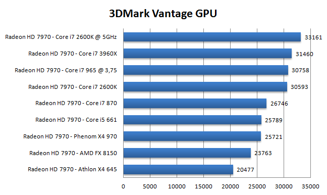 Radeon HD 7970 CPU Scaling