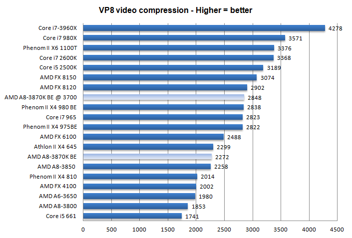 Amd A8 3870k Review Performance Vp8 Hash