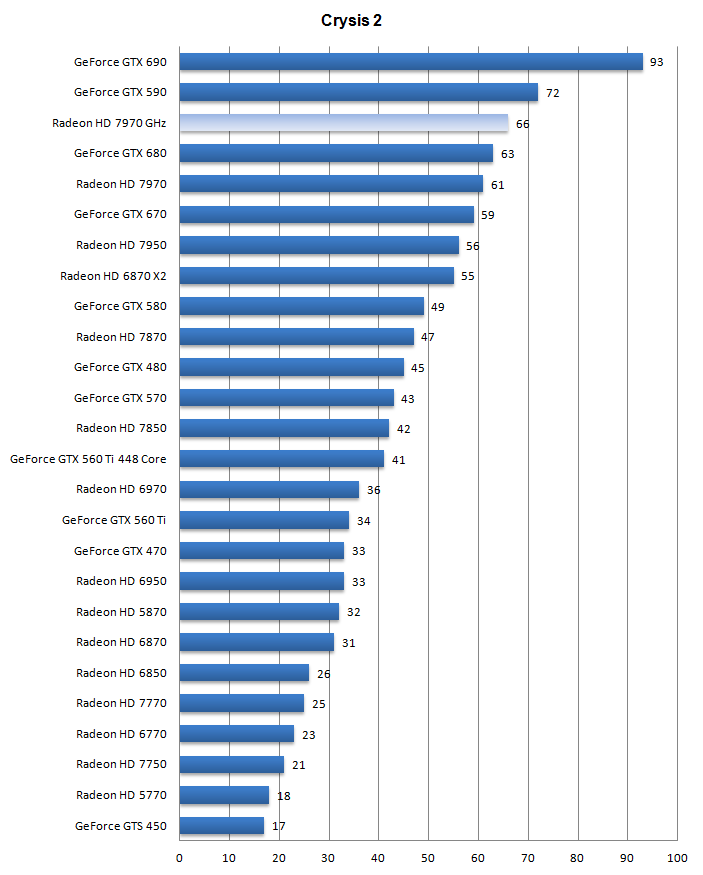 Computer Frequency Chart : Radeon hd ghz edition review dx crysis high