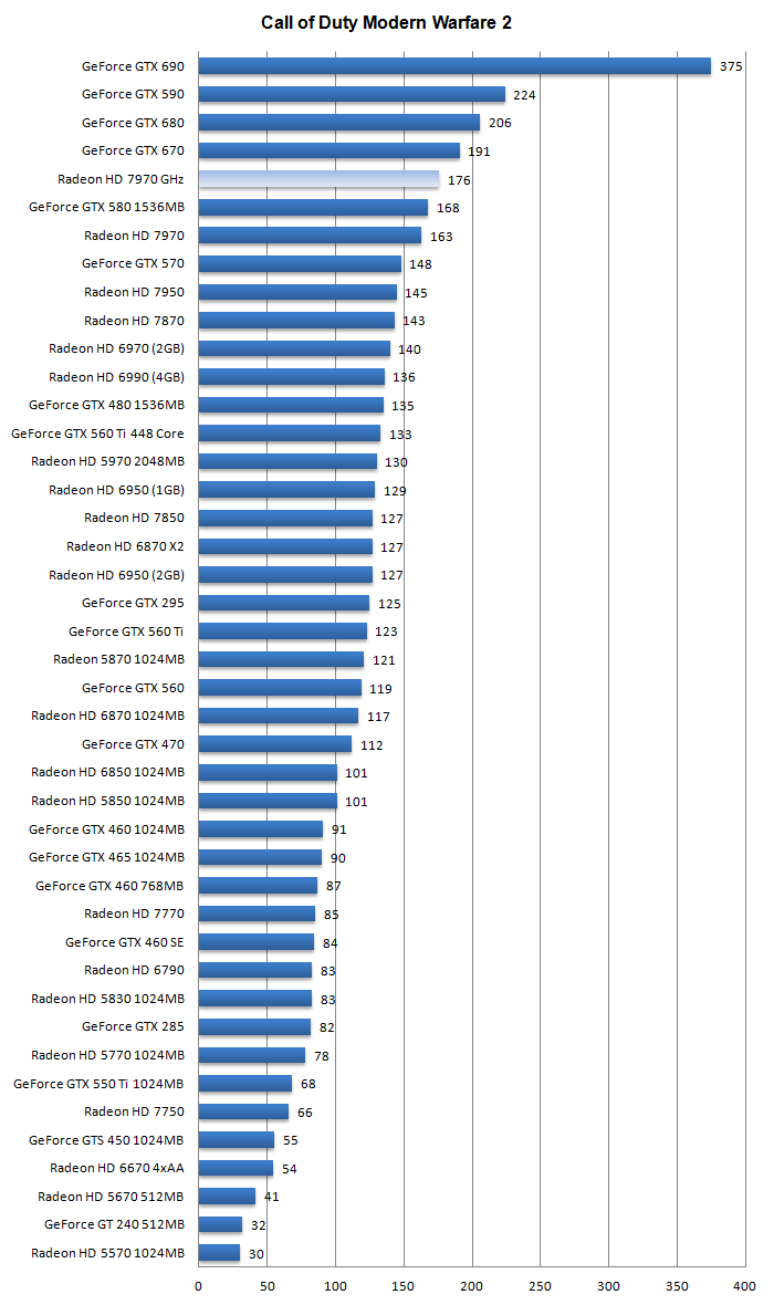 Radeon graphic card chart mini sluice box