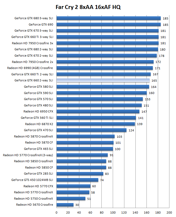 GeForce GTX 660 SLI
