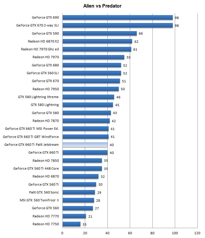 geforce gtx 660 vs 1050