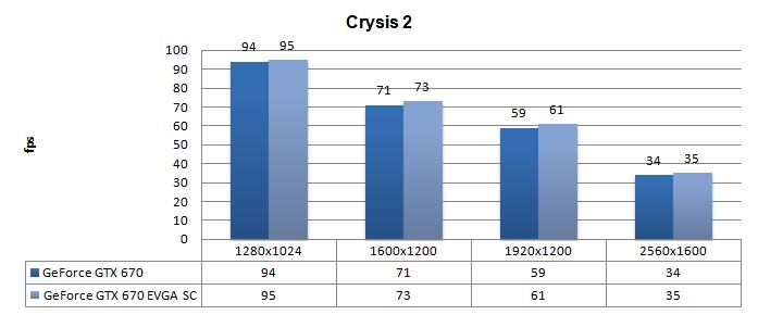 DX11: Crysis 2 + текстуры высокого разрешения. Результаты разгона видеокар