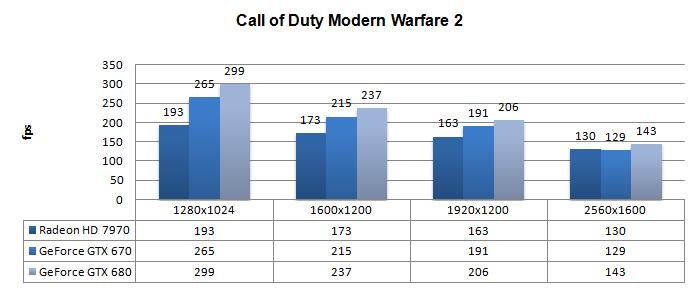 GeForce GTX 670 review - DX9: Call of Duty: Modern Warfare 2