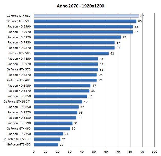 Call Guru Com >> Geforce GTX 680 review - DX11: Anno 2070