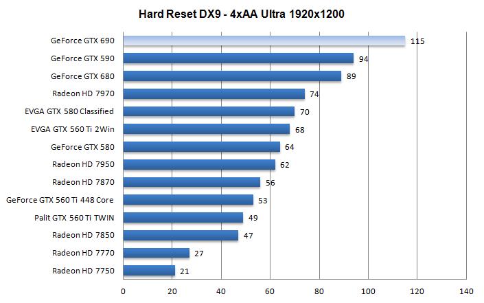 Geforce gtx 690 review dx9 hard reset