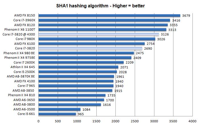 Core I7 3820 Processor Review Performance Vp8 Hash