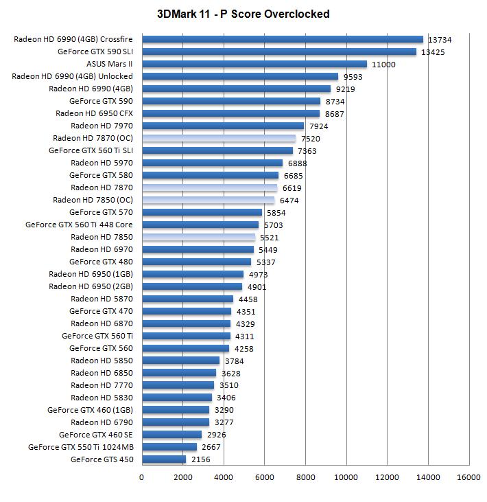 Результаты разгона видеокарт Radeon HD 785 и HD 787