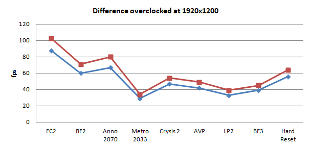 Radeon HD 7870 Overclocking guide