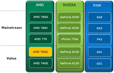 AMD 760G CHIPSET DRIVER FOR WINDOWS 8