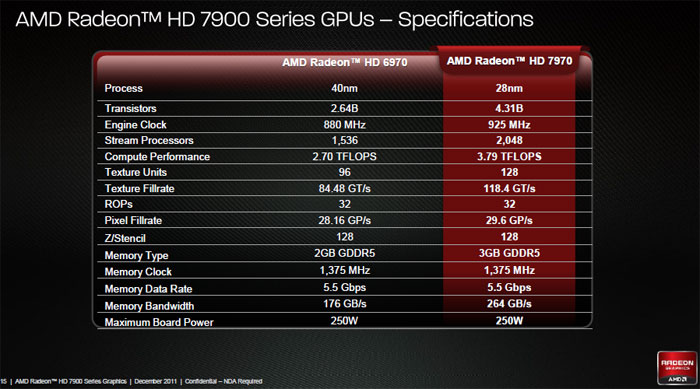 Amd Radeon Hd 7970 Review Specs And Southern Islands