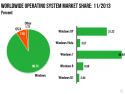 Windows 8.x has marketshare of 9.30 percent