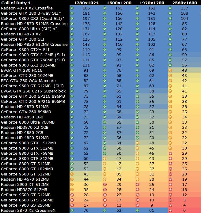 VGA Charts - Call of Duty 4